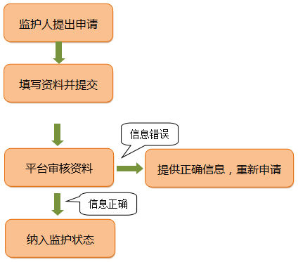 平台审核.png